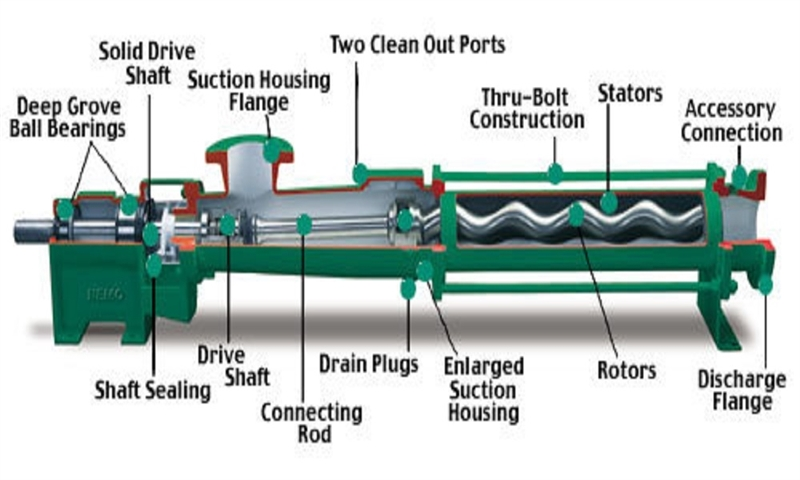 Progressing Cavity Pumps Allow Smooth Conveyance Of Waste Paper