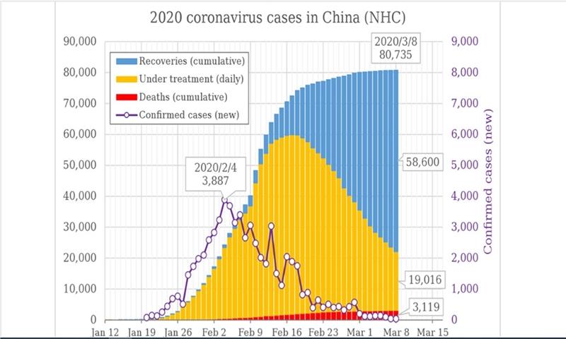 تحلیل و پیش بینی روند مبتلایان به کروناویروس در ایران