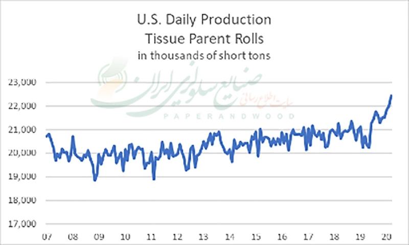 رکورد جدید تولید کاغذ تیشو در آمریکا از سال 2007 تا به حال